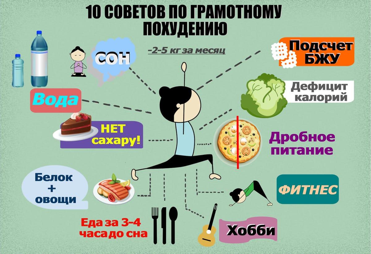 Как Нужно Питаться Чтоб Сбросить Вес. Особенности питания при похудении