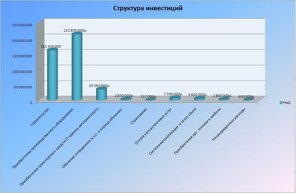 Инфографика финансовый отчет как построить комбинат питания